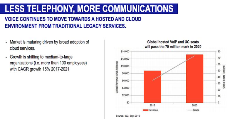 UC, API и AI: куда идут сервисы бизнес-коммуникаций - 1