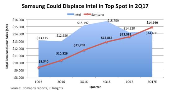 Samsung может обогнать Intel и стать крупнейшим полупроводниковым производителем