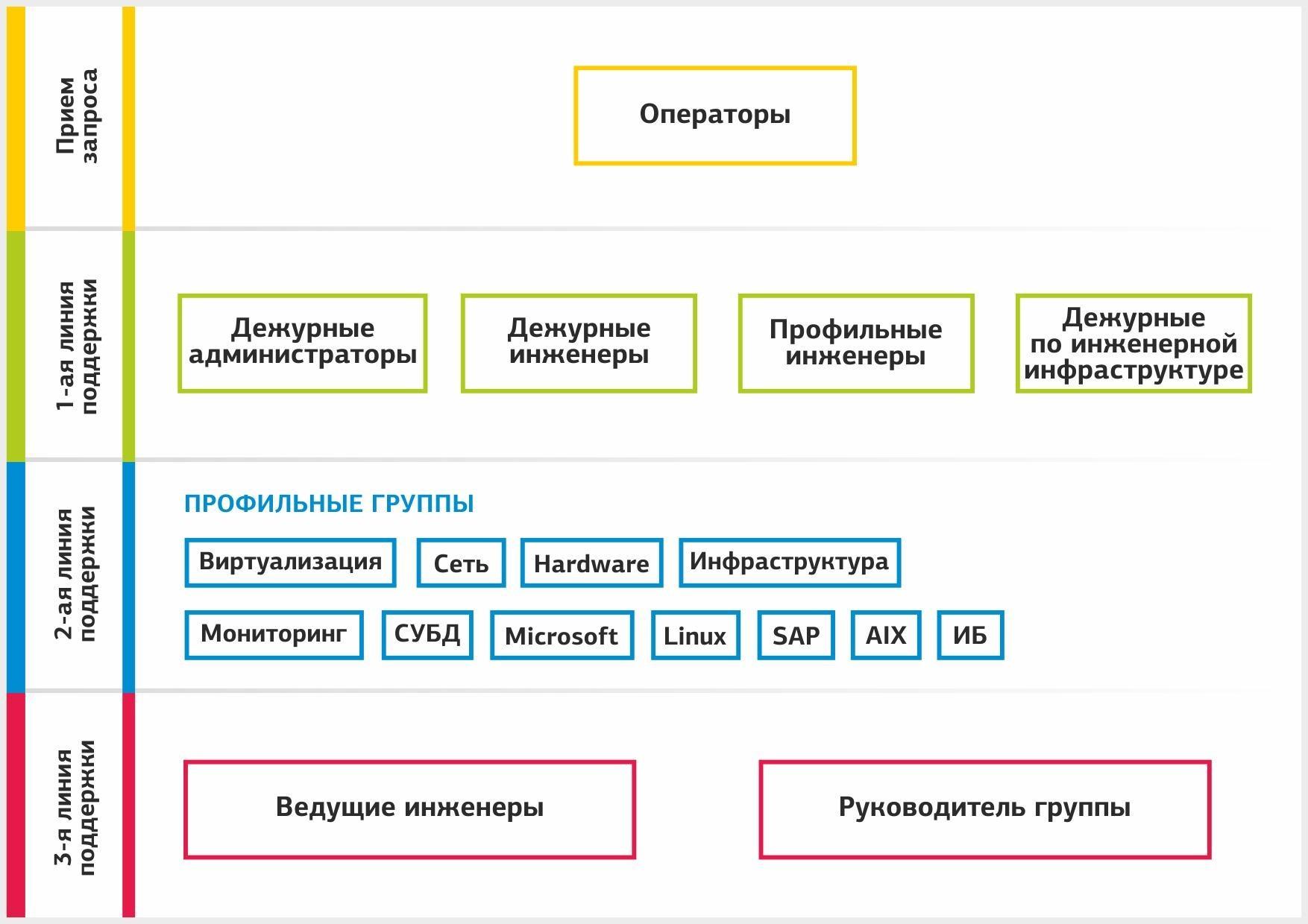 Опыт DataLine: работа службы техподдержки - 2