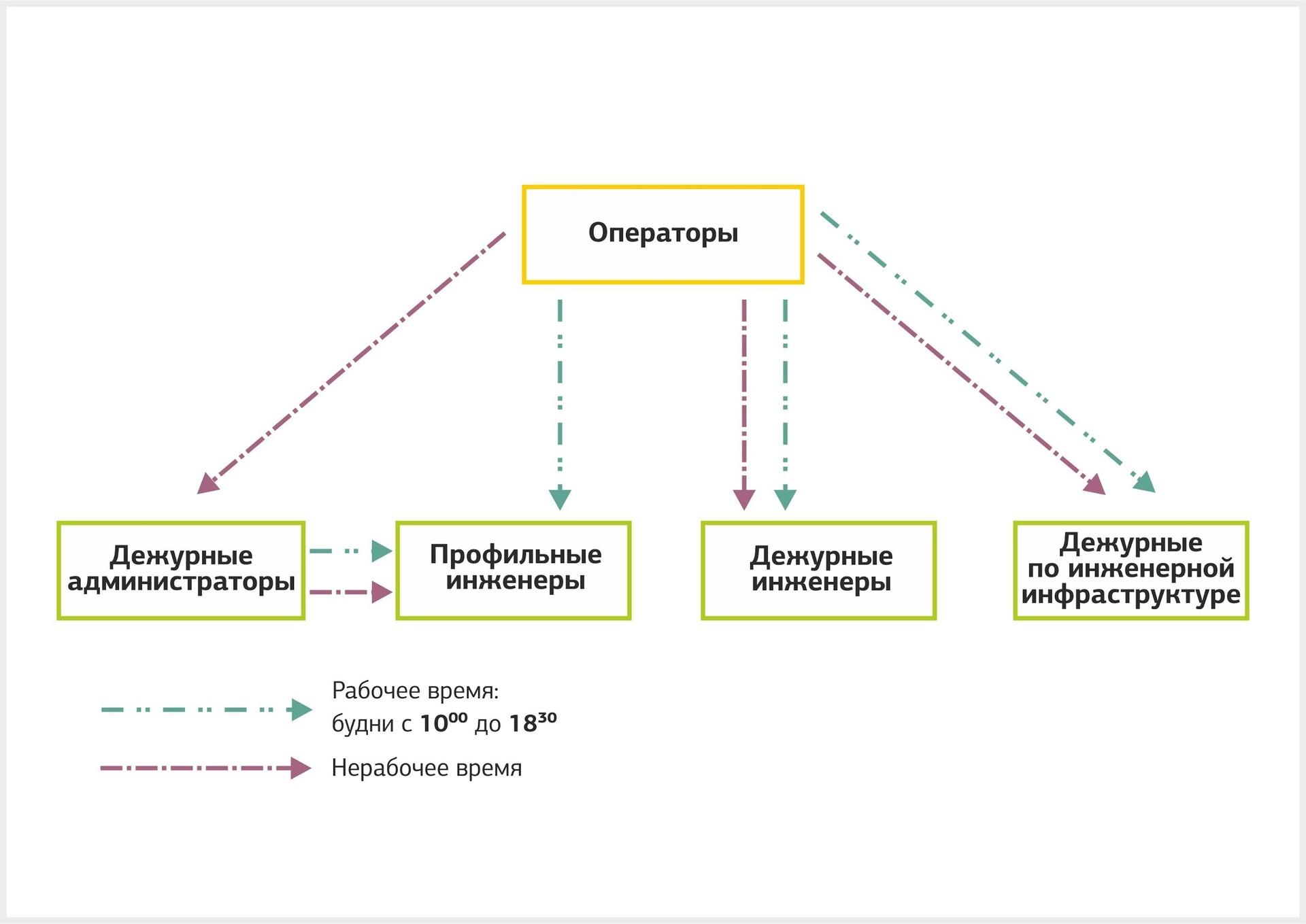 Опыт DataLine: работа службы техподдержки - 3