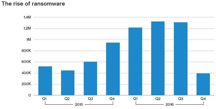 Security Week 18: Дыра во всех системах с Intel Core, Apple отобрала сертификат у троянца, рансомварь заполонила планету - 4