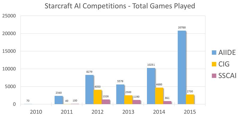 История соревнований ИИ по Starcraft - 15