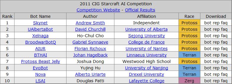 История соревнований ИИ по Starcraft - 5