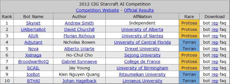 История соревнований ИИ по Starcraft - 7