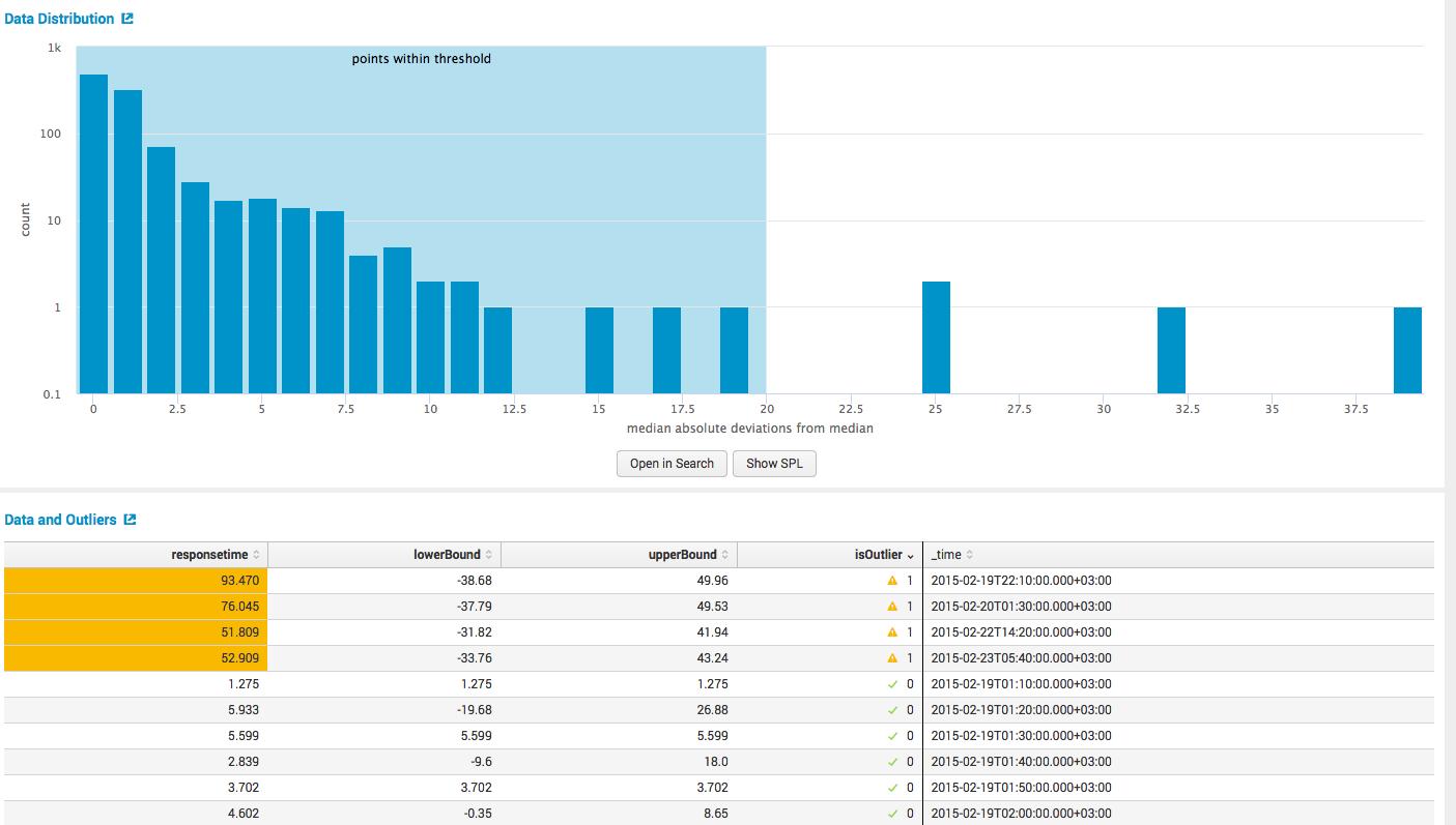 Обзор Splunk Machine Learning Toolkit - 10