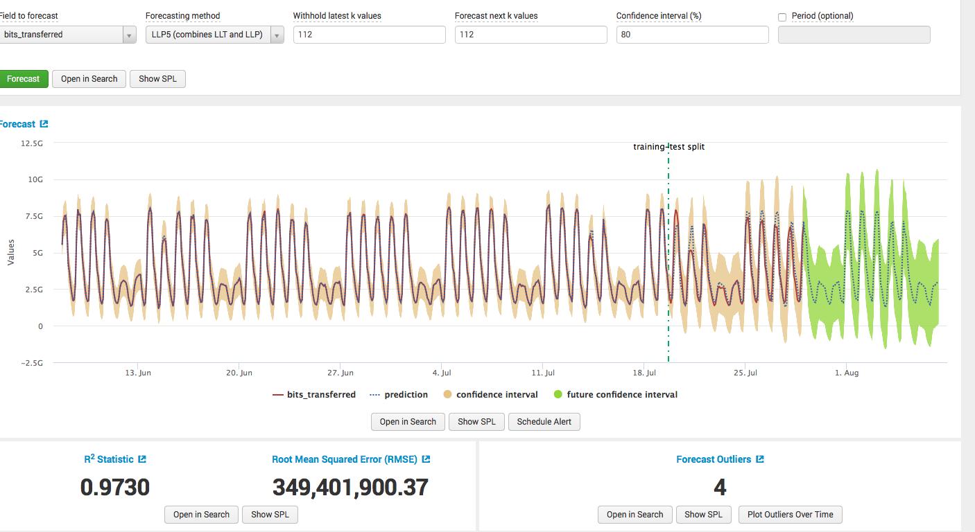 Обзор Splunk Machine Learning Toolkit - 13