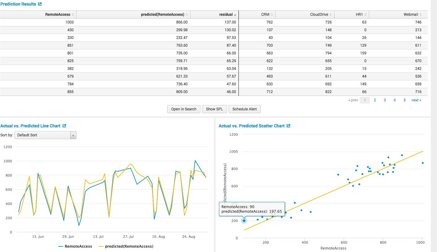 Обзор Splunk Machine Learning Toolkit - 5