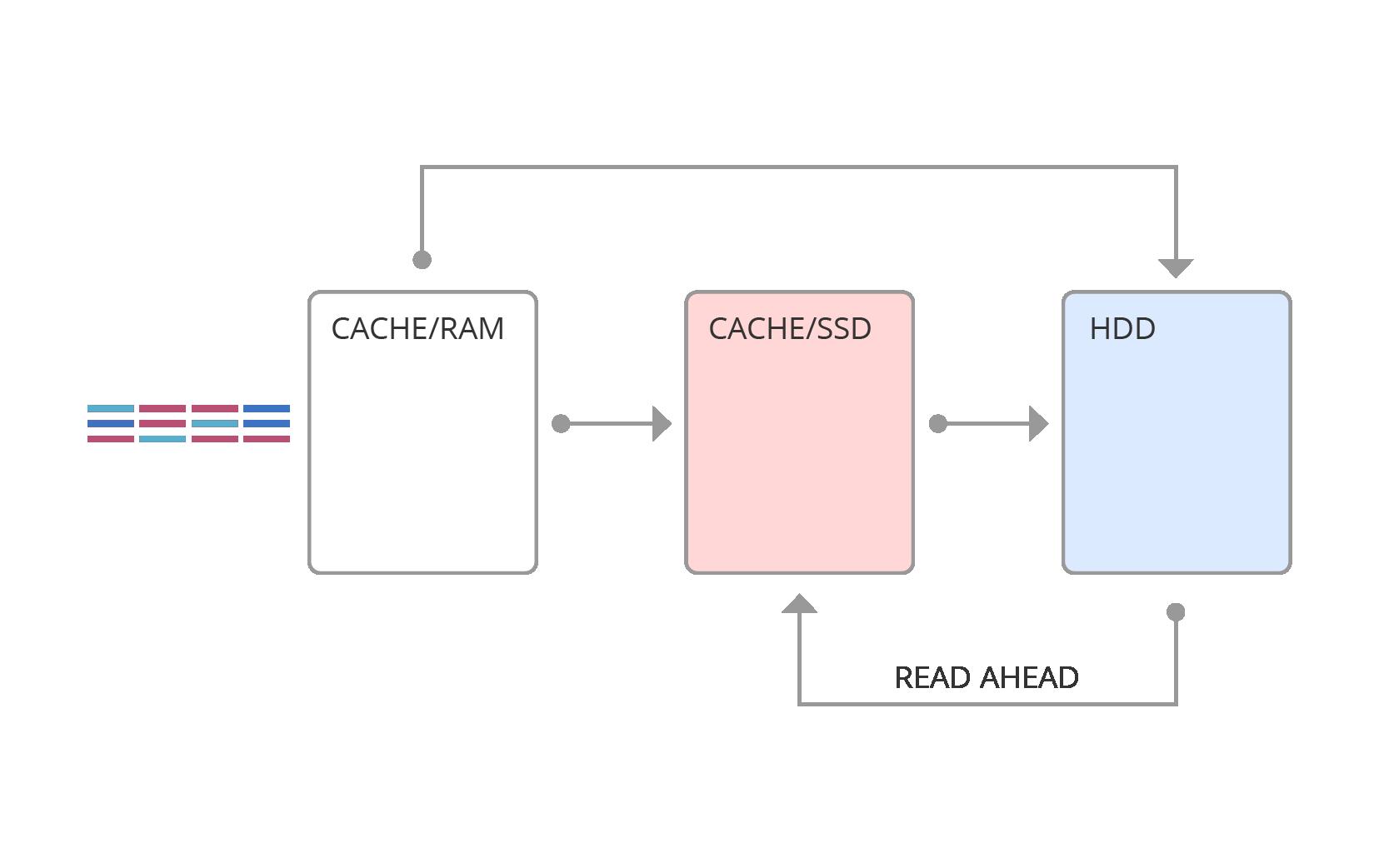 Работа с Незнайкой — технологии упреждающего чтения и гибридные СХД - 18