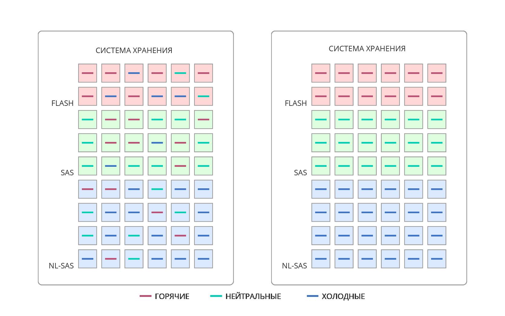Работа с Незнайкой — технологии упреждающего чтения и гибридные СХД - 19