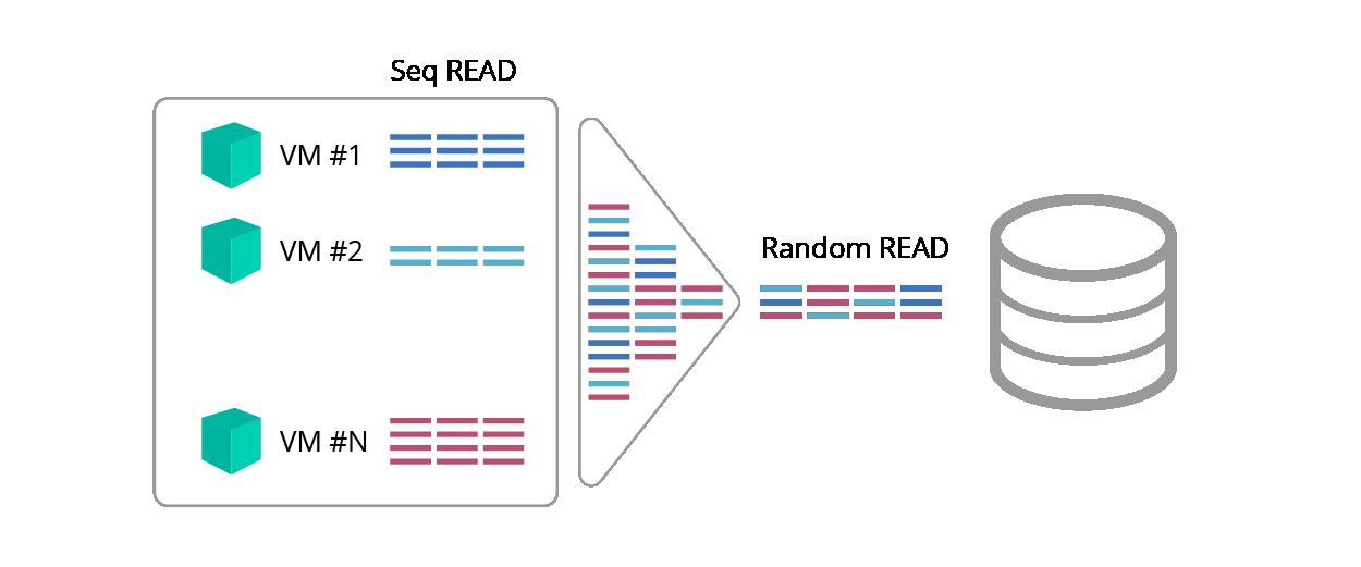 Работа с Незнайкой — технологии упреждающего чтения и гибридные СХД - 4