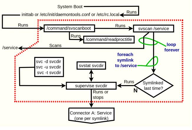 Системы инициализации Unix и Linux после SysV - 2