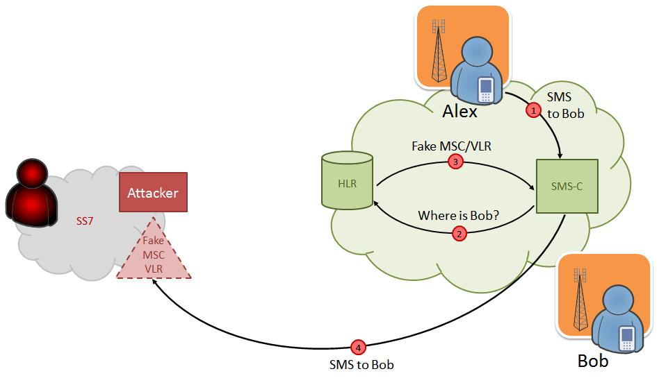 Уязвимость в протоколе SS7 уже несколько лет используют для перехвата SMS и обхода двухфакторной аутентификации - 1