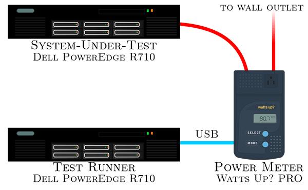 Контейнеры Docker немного увеличивают энергопотребление сервера - 2