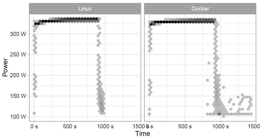 Контейнеры Docker немного увеличивают энергопотребление сервера - 5