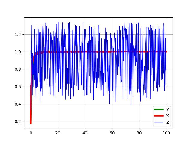 Простая модель адаптивного фильтра Калмана средствами Python - 7