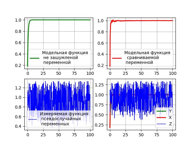 Простая модель адаптивного фильтра Калмана средствами Python - 8