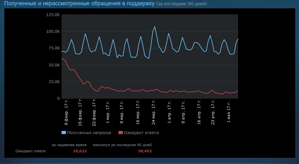 Valve пытается сделать работу саппорта Steam более прозрачной и эффективной - 2