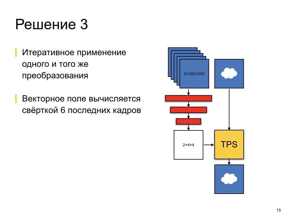 Как мы делали краткосрочный прогноз осадков. Лекция в Яндексе - 6