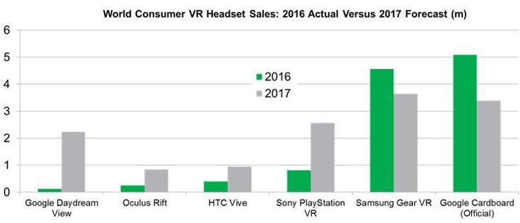 По мнению IHS Markit, в этом году самой популярной гарнитурой VR для смартфонов останется Samsung Gear VR