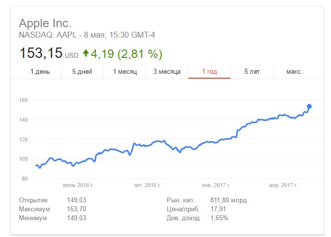 Капитализация Apple неуклонно стремится к 1 трлн долларов
