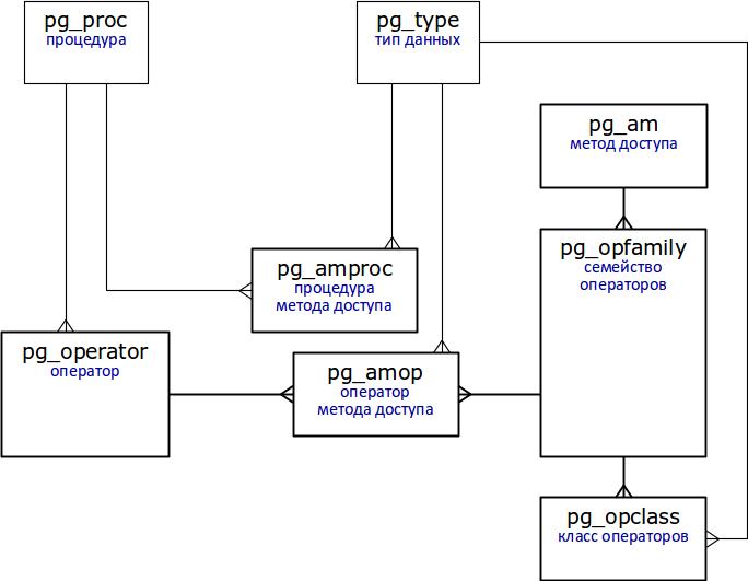 Индексы в PostgreSQL — 2 - 1