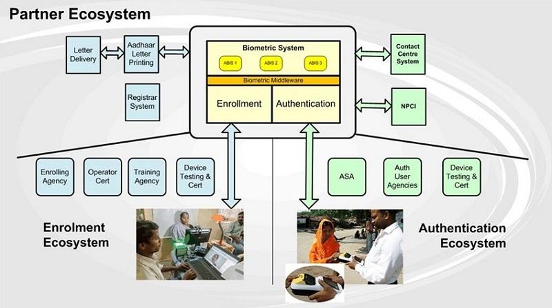 Как устроен AADHAAR — самая большая биометрическая система в мире - 1