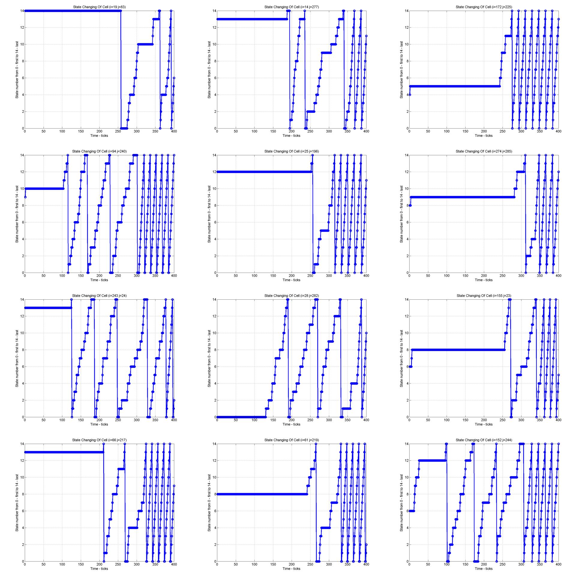 О возникновении спиралей в циклическом клеточном автомате - 5