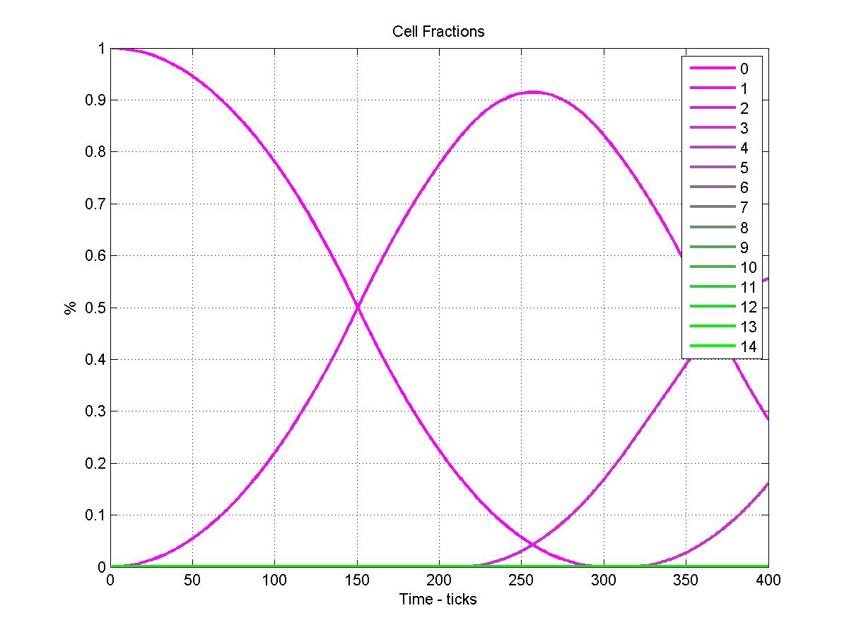 О возникновении спиралей в циклическом клеточном автомате - 8