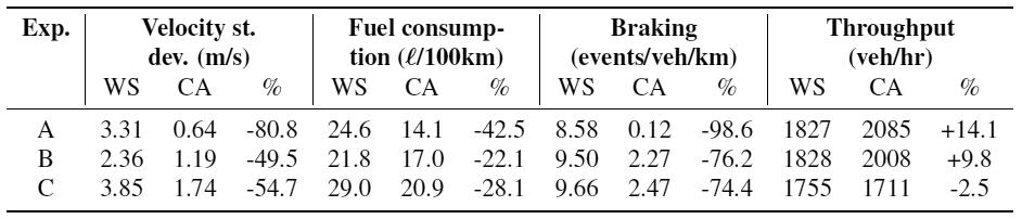 Даже 5% беспилотных автомобилей сильно увеличивают пропускную способность дорог - 5