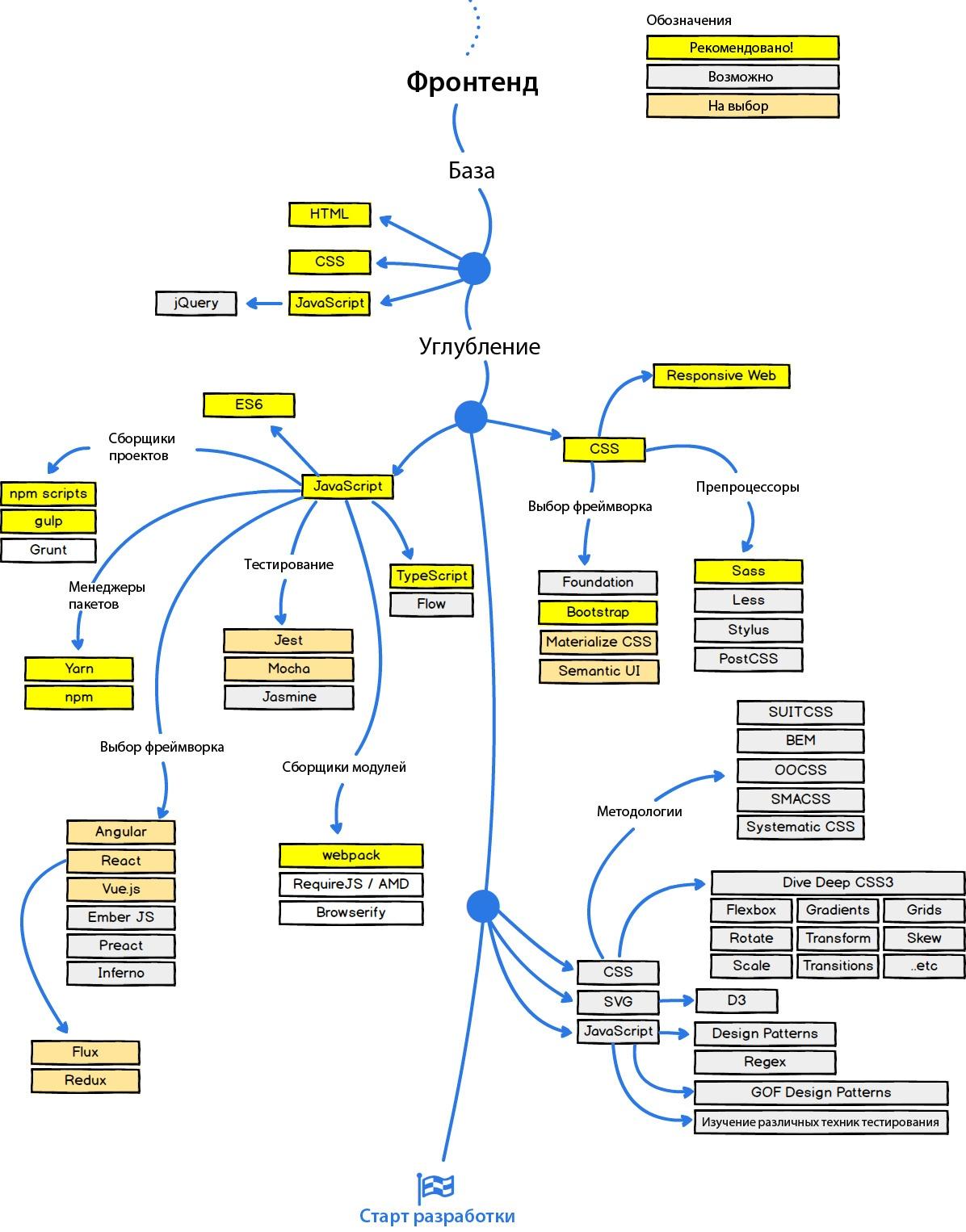 Как стать веб-разработчиком в 2017 году — план действий - 2