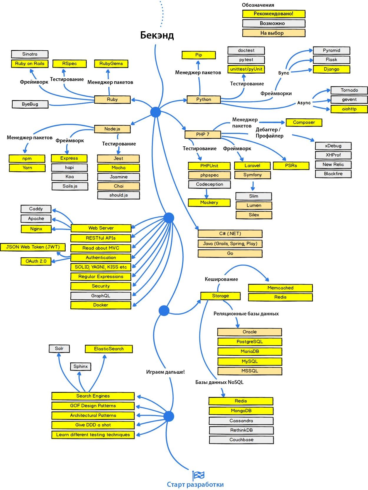 Как стать веб-разработчиком в 2017 году — план действий - 3