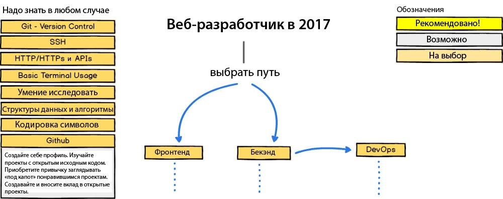 Как стать веб-разработчиком в 2017 году — план действий - 1