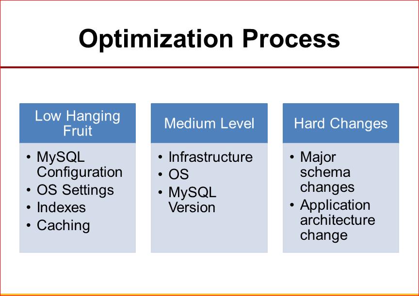 Практическая оптимизация MySQL: измерять, чтобы ускорять - 22