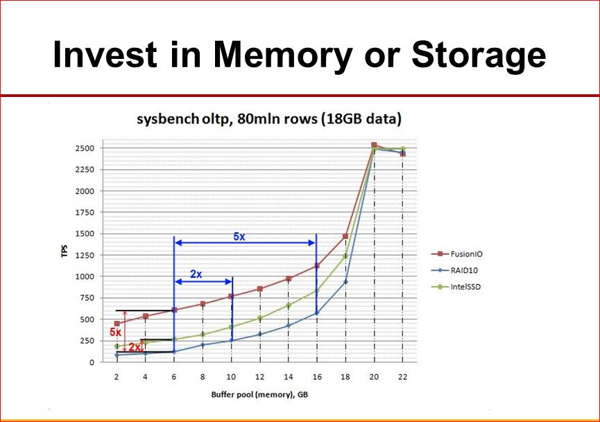 Практическая оптимизация MySQL: измерять, чтобы ускорять - 27