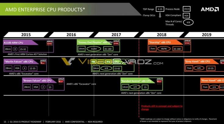 Дорожная карта AMD позволяет узнать о планах компании до 2019 года - 1