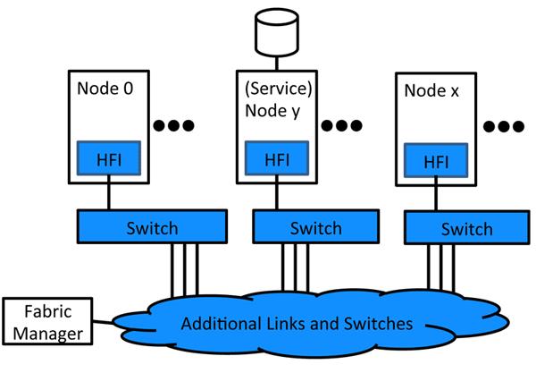 Intel Omni-Path. Данным везде у нас дорога - 2