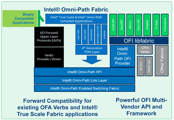 Intel Omni-Path. Данным везде у нас дорога - 4