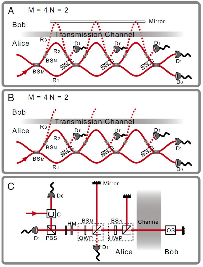 Физики впервые установили контрфактическое квантовое соединение - 2