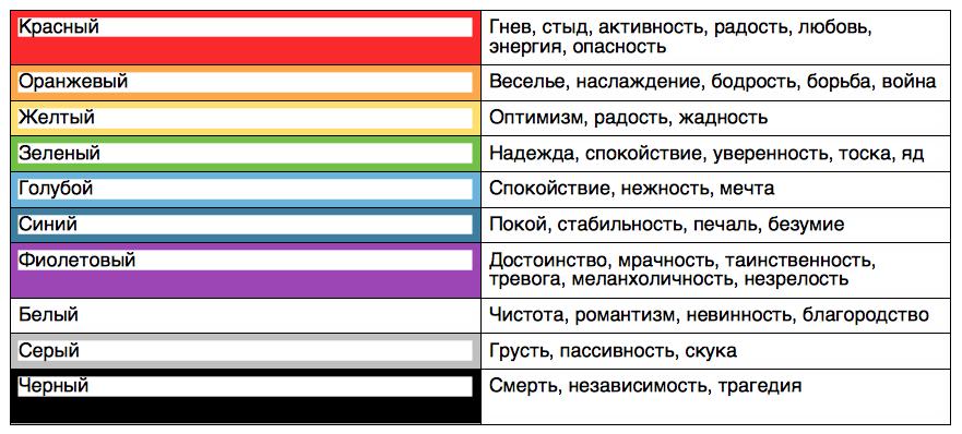 Почему мы меняем цветовые схемы? - 2