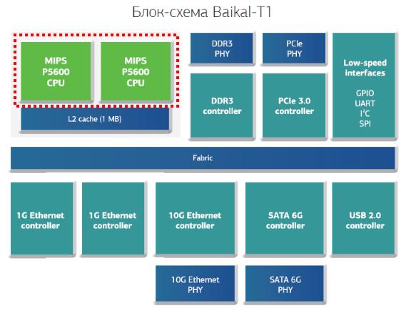 Технология MIPS SIMD и процессор Байкал-Т1 - 1
