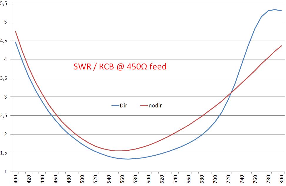 Теория конусных антенн BowTie - 31