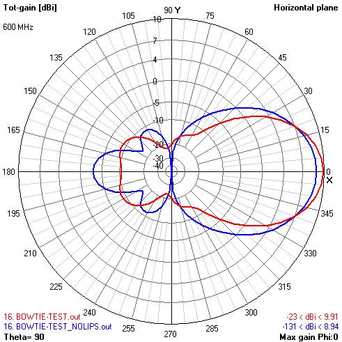 Теория конусных антенн BowTie - 37