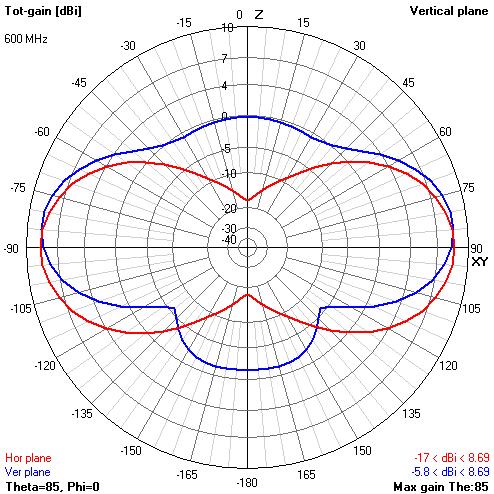 Теория конусных антенн BowTie - 59