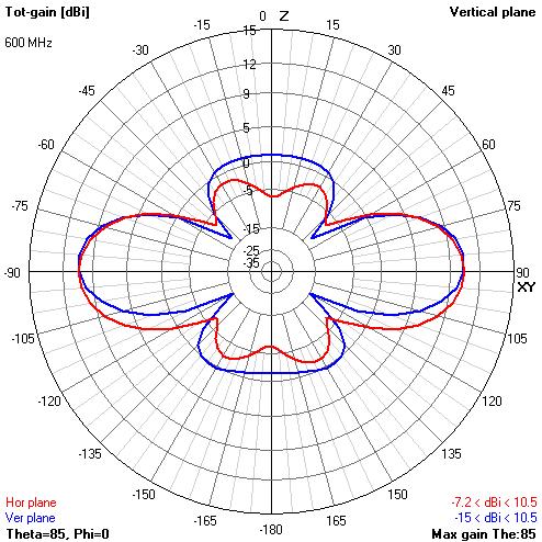 Теория конусных антенн BowTie - 61