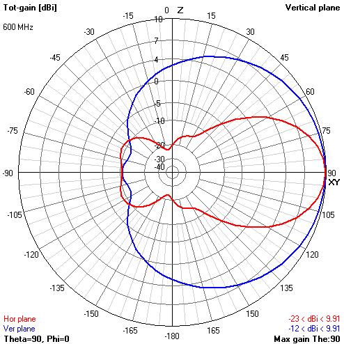 Теория конусных антенн BowTie - 63