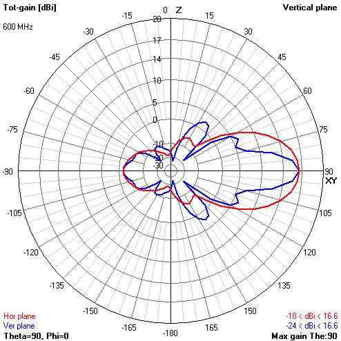 Теория конусных антенн BowTie - 69