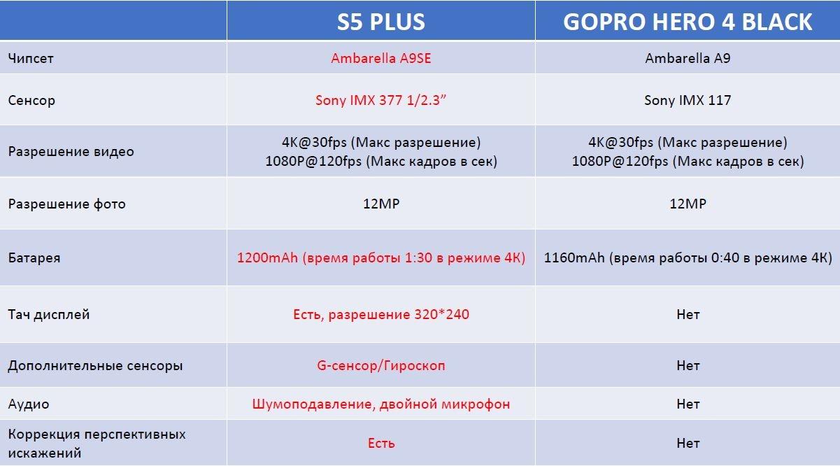 Ezviz S5 и S5+: экшн-камеры повышенной четкости - 4