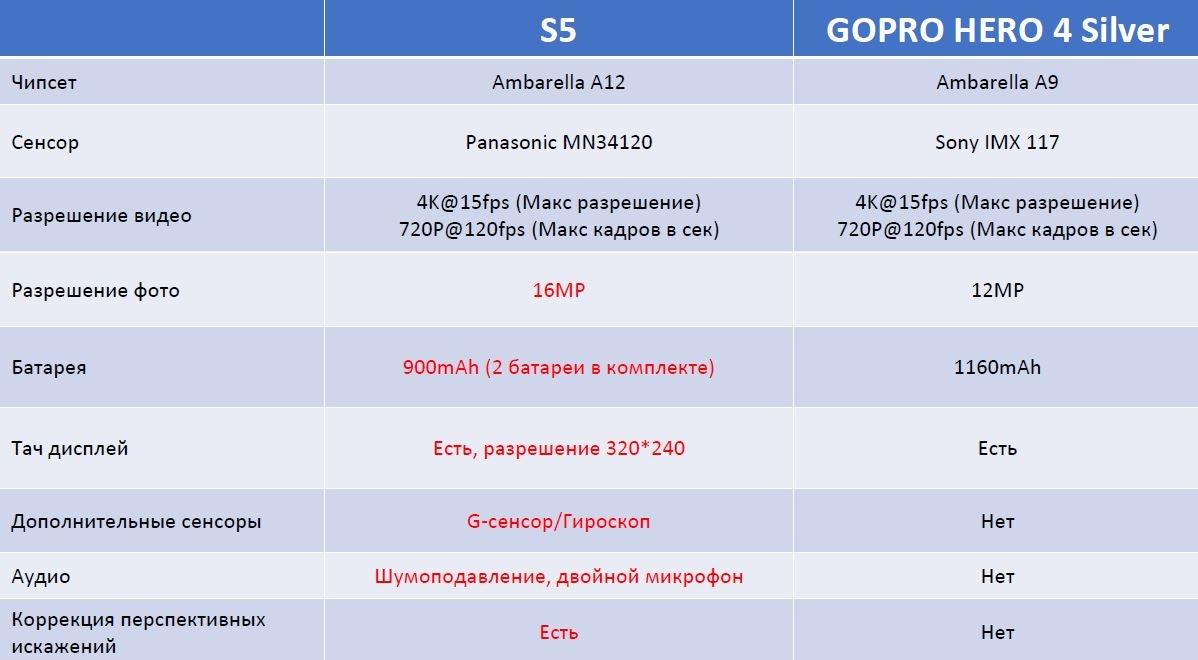 Ezviz S5 и S5+: экшн-камеры повышенной четкости - 6