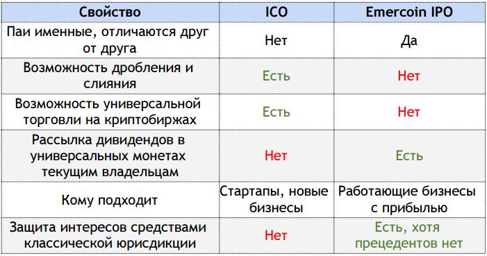 ico vs ipo comparison table