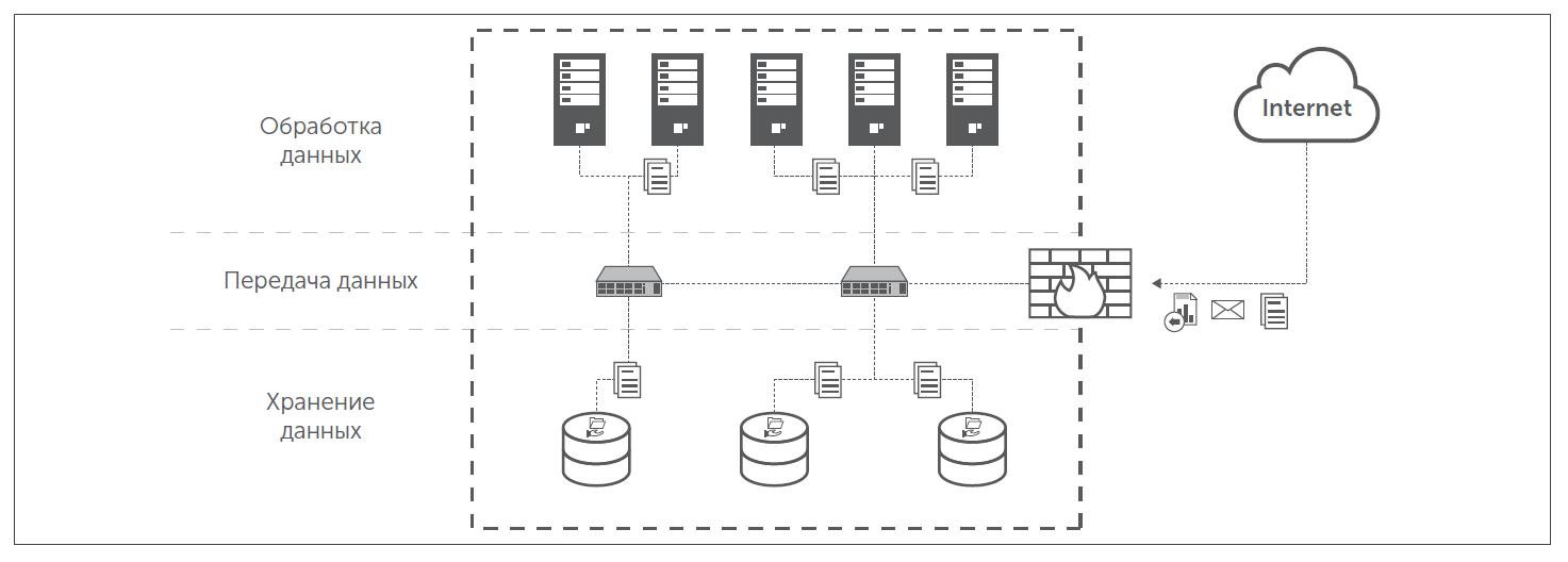 Как правильно защитить современный дата-центр - 3